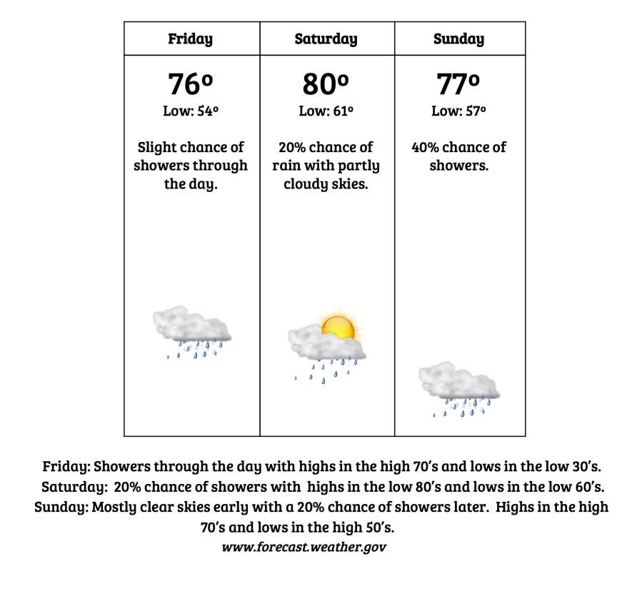 Weatherforweekof27-3